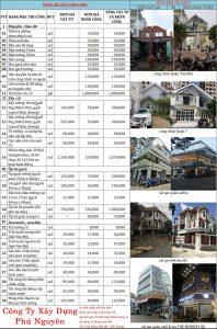 Bảng báo giá sửa chữa nhà công ty thiết kế xây dựng Phú Nguyên