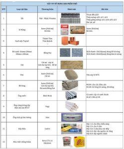 vật liệu sẽ được sử dụng khi dùng gói xây dựng phần thô và nhân công hoàn thiện
