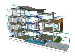 Nguyên tắc trong thiết kế thông tầng