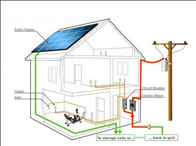 Sơ đồ hệ thống đường dây diện nhà ở dân dụng